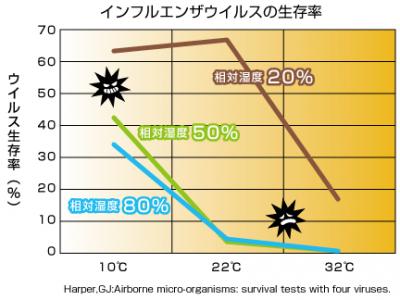 ウィルスと湿度