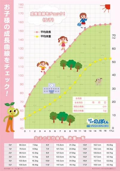女の子成長曲線